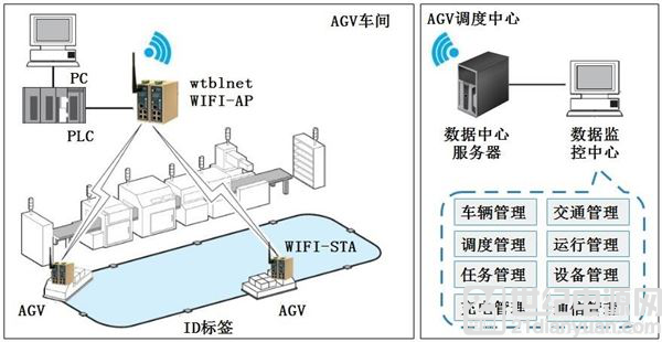 AGV 小车物联网解决方案