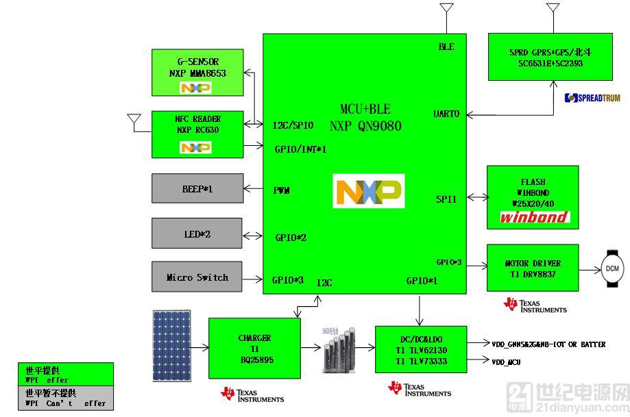 大联大世平集团推出基于 NXP 产品的共享单车智...