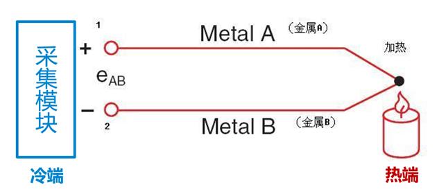 比如 igbt,电感等半导体器件或磁性器件,通常使用热电偶(r,s,b,k,e,j