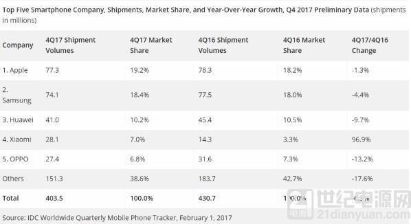 2017年Q4智能手机出货量下降6.3% 苹果超三星成第一大手机厂商