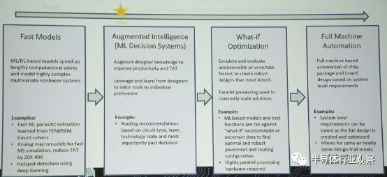 AI 开始在芯片设计领域大显身手