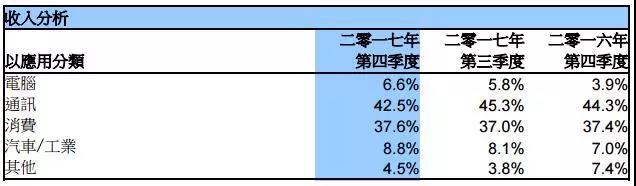 中芯国际第四季28纳米工艺收入贡献超10%