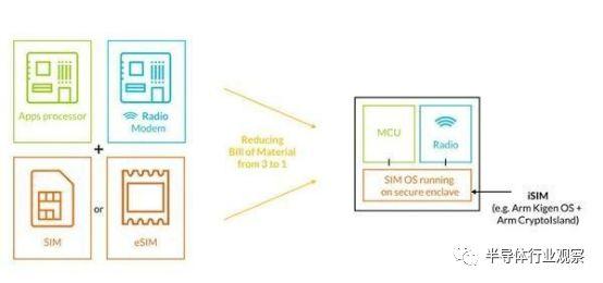ARM 新设计取代 SIM 卡,实体卡还能坚持多久?
