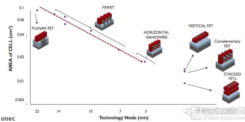 3nm 以后的晶体管选择