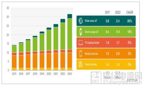 2018年中国物联网市场发展现状分析及未来五年发展趋势预测