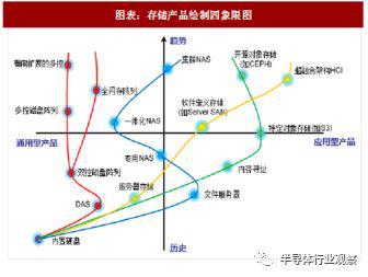 2018,中国存储行业还会受制于人?