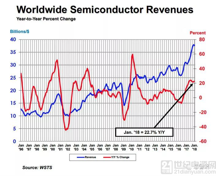 全球芯片市场需求强劲,1月销售实现连续18个月增长