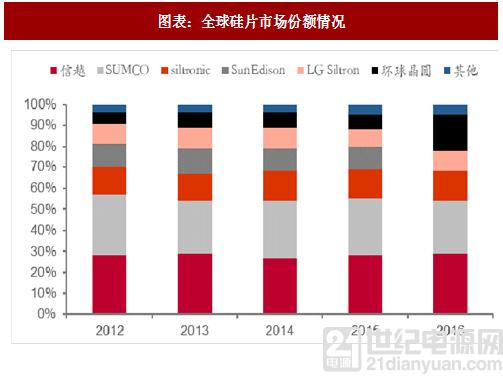 2018年全球半导体硅片行业市场份额及需求分析