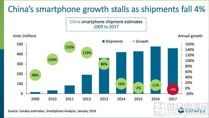功能机出货量增速超智能机 提醒国产手机关注国内低端市场