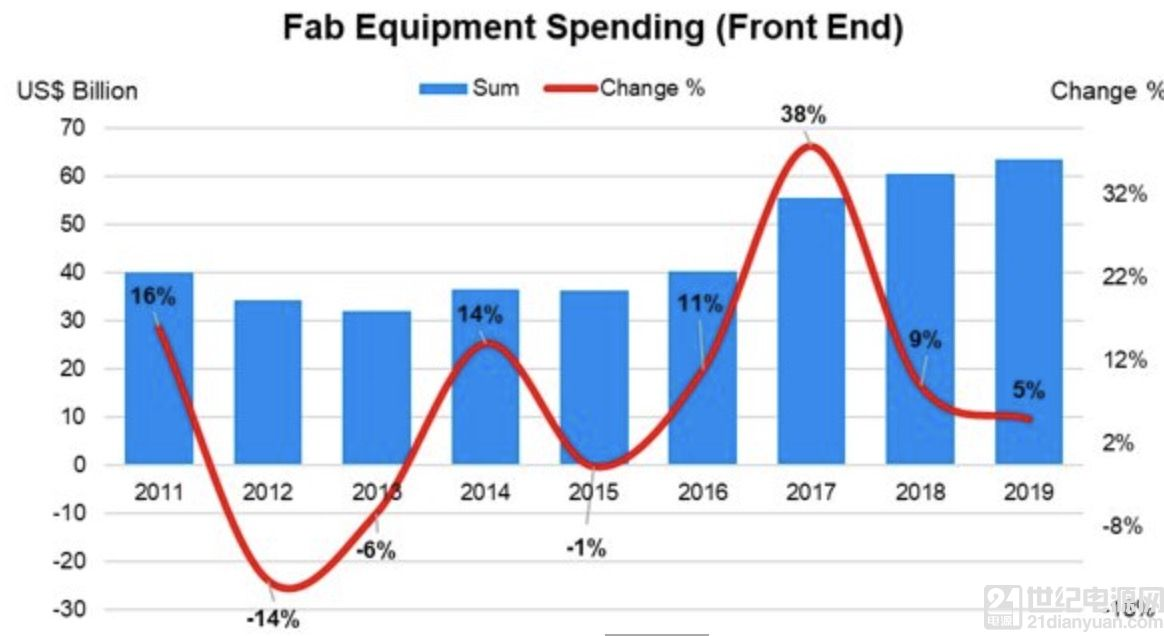 晶圆设备支出中国明年增60%将超韩国