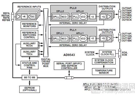 让通信系统时钟更稳更准,这颗芯片是如何做到的?