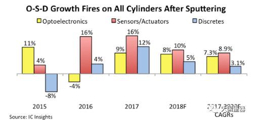 市场预测|美国 IC Insights 公司表明光电子、传感器和分离半导体器件的销售额于2017年再创新高,2018年将持续增长