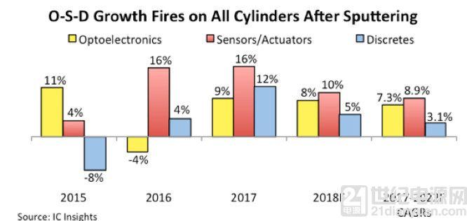 2017年传感器、光电器件、分立器件市场皆创新高,增长11%
