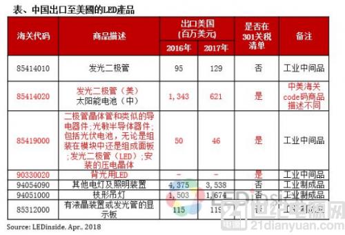 美国公布惩罚关税清单 对中国 LED 产业实质影响有限