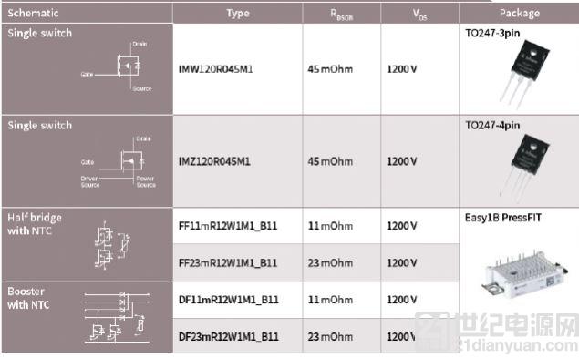 大联大品佳集团推出 Infineon 1200V 碳化硅 MOSFET,可为系统实现功率密度和性能上的突破