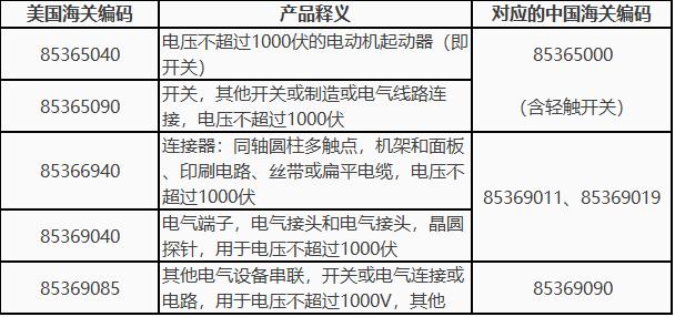 同轴电缆连接器,扁平线缆连接器,印制电路连接器,接线端子,接头等主要