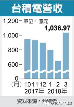 台积电单月营收破1000亿:超过中芯国际一年的收入