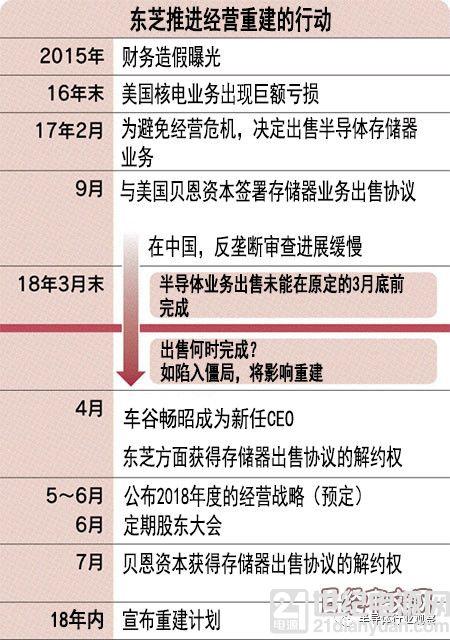 东芝重组的成败看中国?