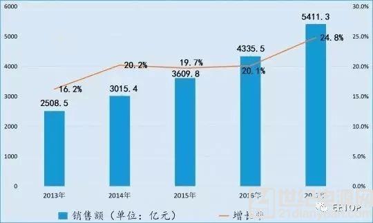 集成电路产业的第三次国际转移,中国如何把握机会?
