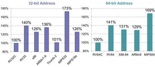 什么是 RISC-V,它为何能改写物联网市场秩序