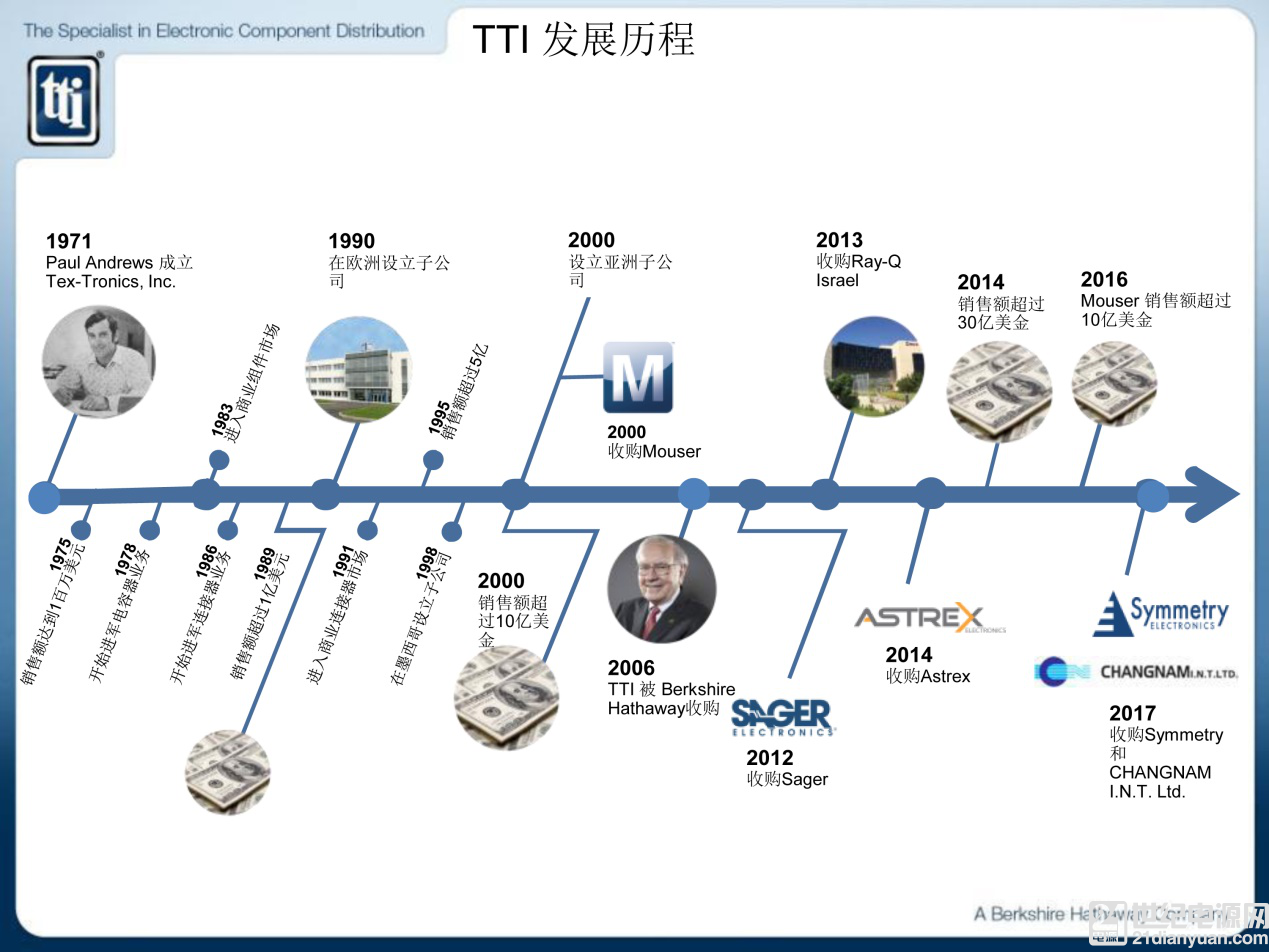 玩转供应链艺术,看 TTI 如何应对本地化需求巨变