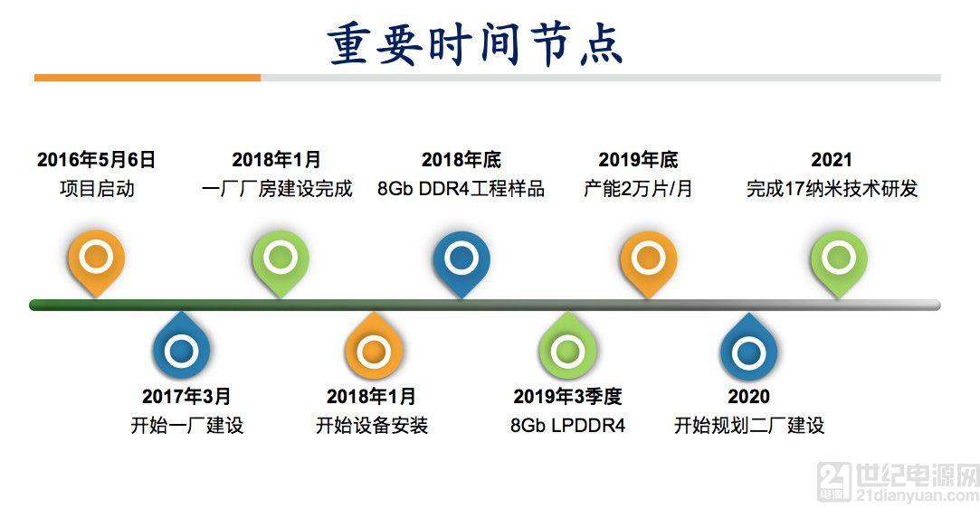 中国首个自主研发的 DRAM 芯片,或将在今年底诞生!