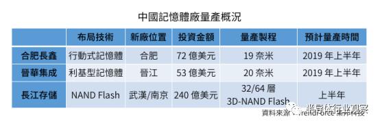 国产三大存储阵型下半年试产,2019为中国存储元年