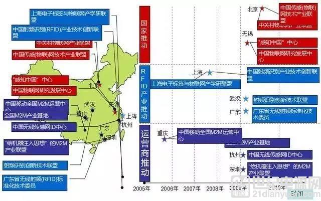 详细解读:中国4大区域的物联网产业发展