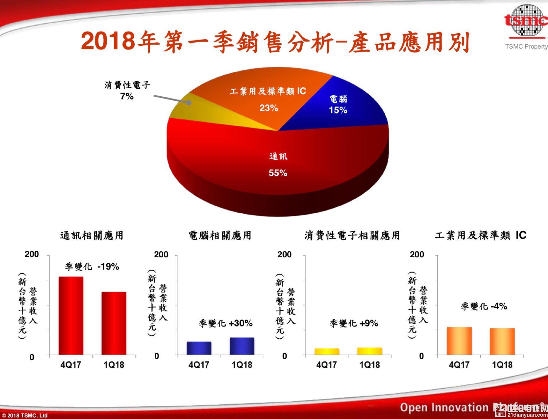 台积电 Q1 营收同比增长6%:挖矿客户转向 7nm,EUV 7nm 强化版明年量产