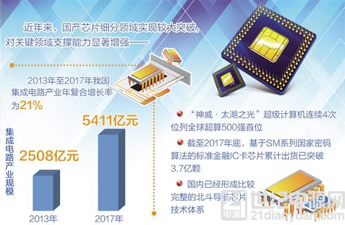 国产芯片对关键领域支撑能力显著增强