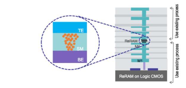 ReRAM 技术的选取及在数据中心应用中的评估