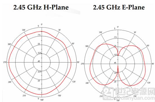 如何选用正确的无线模块天线