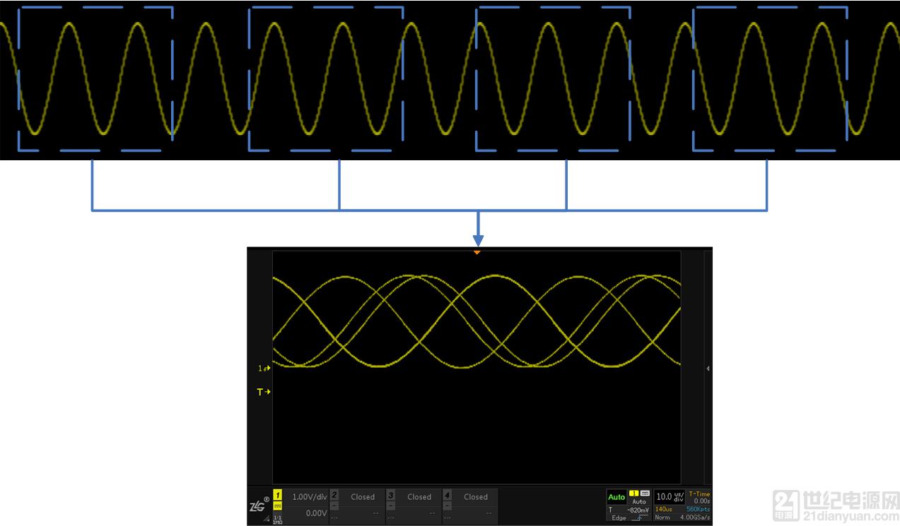 示波器的触发设置详谈