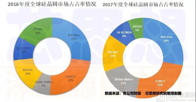 全球硅片市场火爆,2018年持续看涨