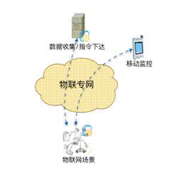 无线自组网让物联网多一种组网方式