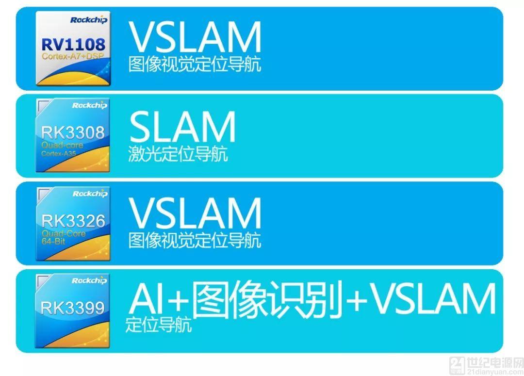 AI+VSLAM视觉技术革新 瑞芯微助力第四代扫地机器人行业升级