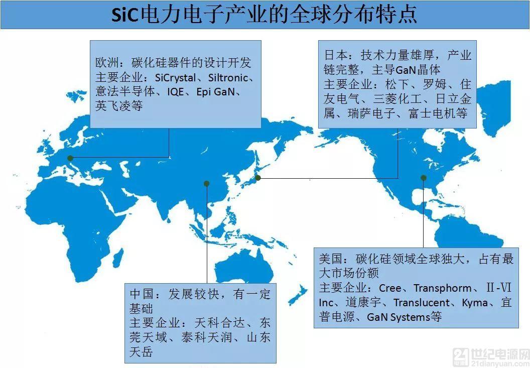 全球第三代半导体电力电子产业格局呈现美国、欧洲、日本三足鼎立态势!