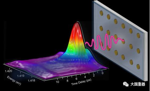 芬兰阿尔托大学研究出超快速可调谐纳米粒子阵列激光器,可用于传感器和光开关
