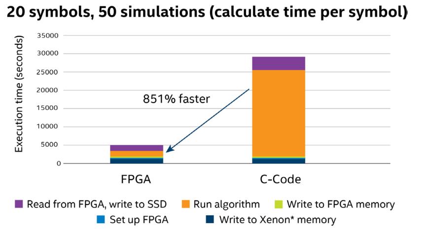 英特尔 FPGA:加快未来发展