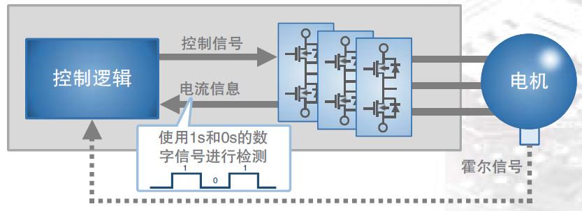 东芝InPAC智能相位控制,让您的电机更加节能