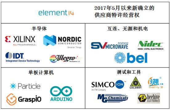 e络盟宣布在库存和新供应商方面加大投资