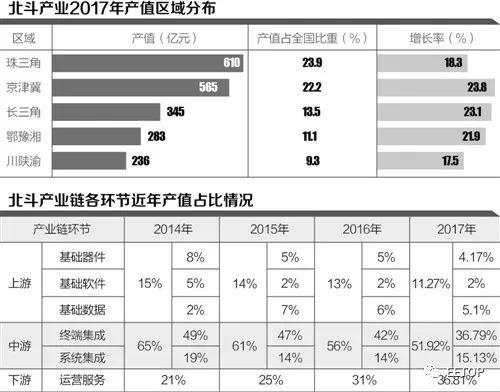 拆解北斗产业链: 上游芯片研发破局 中下游多场景突破