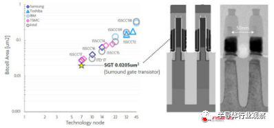 垂直GAA晶体管打造最小SRAM