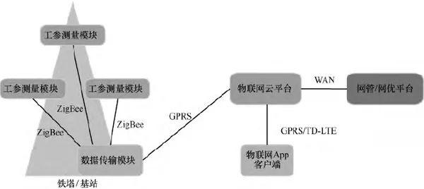 从4G和5G的发展出发 看未来天线技术的发展路线