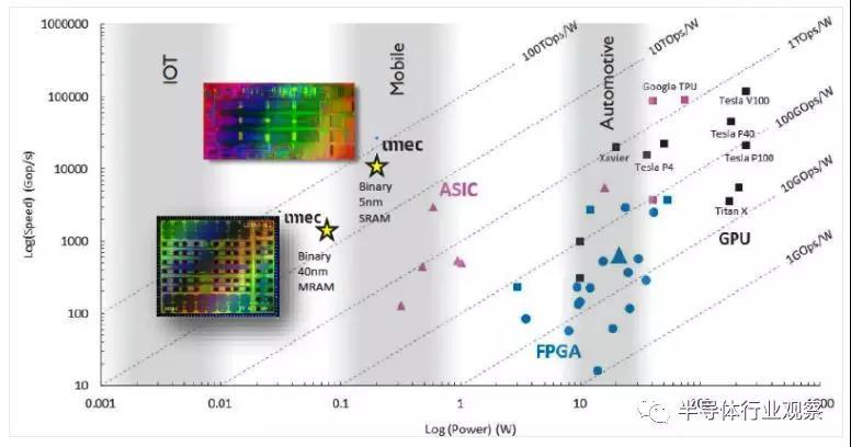 采用PIM等优化AI芯片设计的新方法