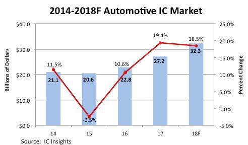汽车IC市场连续三年实现两位数增长!