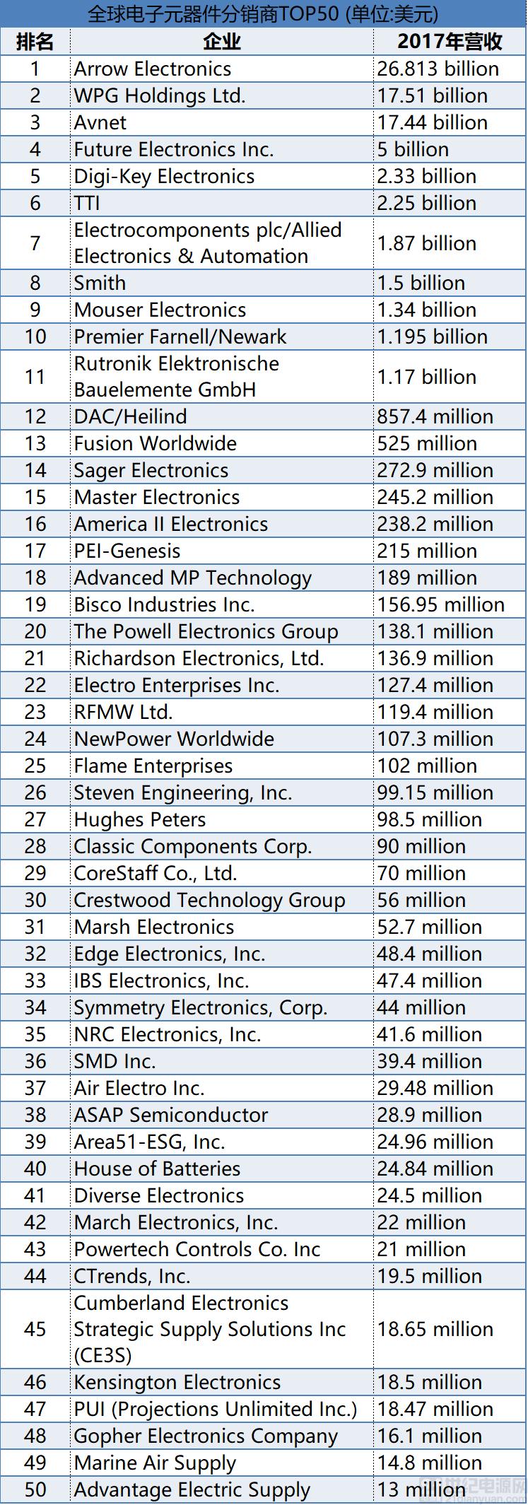 全球电子元器件分销商TOP50排名出炉