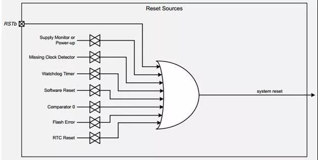 EFM8SB2系列MCU复位源详解