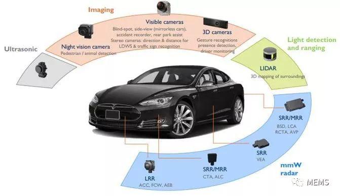 毫米波雷达技术及应用