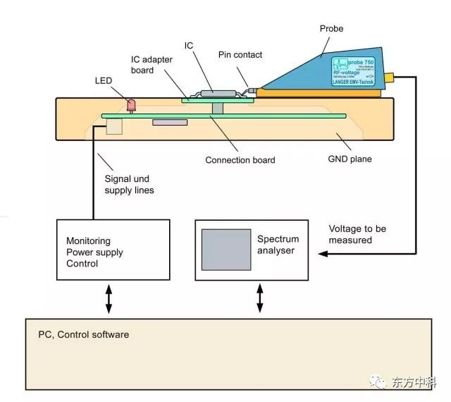 集成电路(IC)EMC测试--连载2